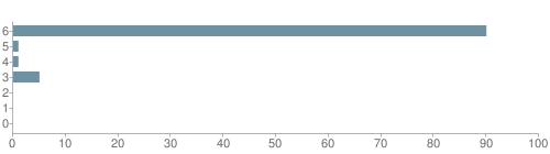 Chart?cht=bhs&chs=500x140&chbh=10&chco=6f92a3&chxt=x,y&chd=t:90,1,1,5,0,0,0&chm=t+90%,333333,0,0,10|t+1%,333333,0,1,10|t+1%,333333,0,2,10|t+5%,333333,0,3,10|t+0%,333333,0,4,10|t+0%,333333,0,5,10|t+0%,333333,0,6,10&chxl=1:|other|indian|hawaiian|asian|hispanic|black|white